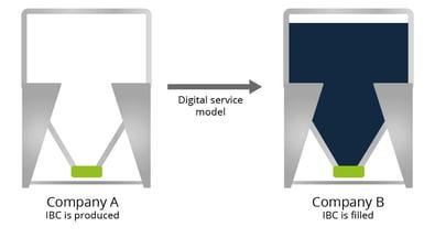 IBC digital service model