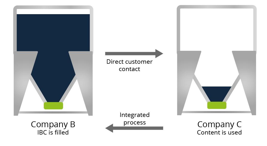 IBC Process