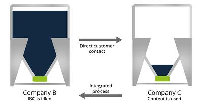 IBC customer contact process