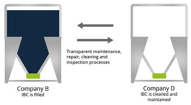 IBC transparent maintenance