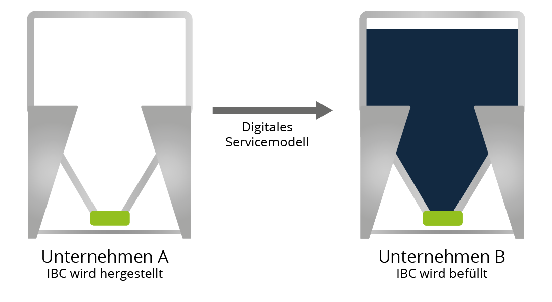 IBC Digitales Servicemodell