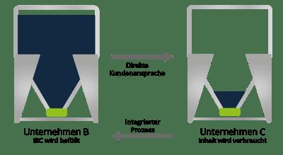 IBC Integrierter Prozess